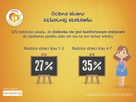 Ocena stanu stołówki szkolnej