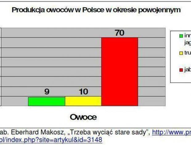 Polskie jabłka czy egzotyczne cytrusy?